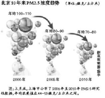 北京首公布PM2.5历史数据图片